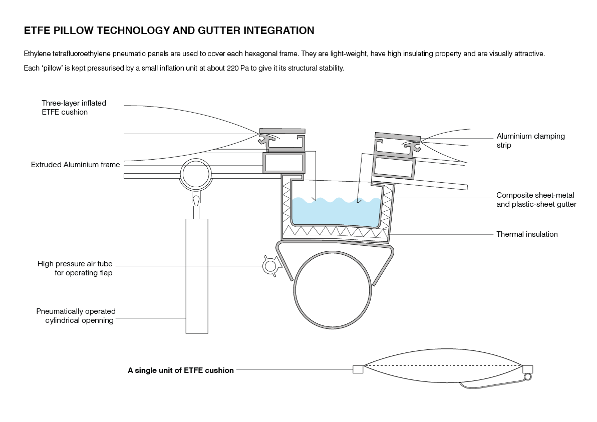 roof structure diagram 1982 peterbilt 359 wiring p2 the etfe pillow technology tae 39s third year in