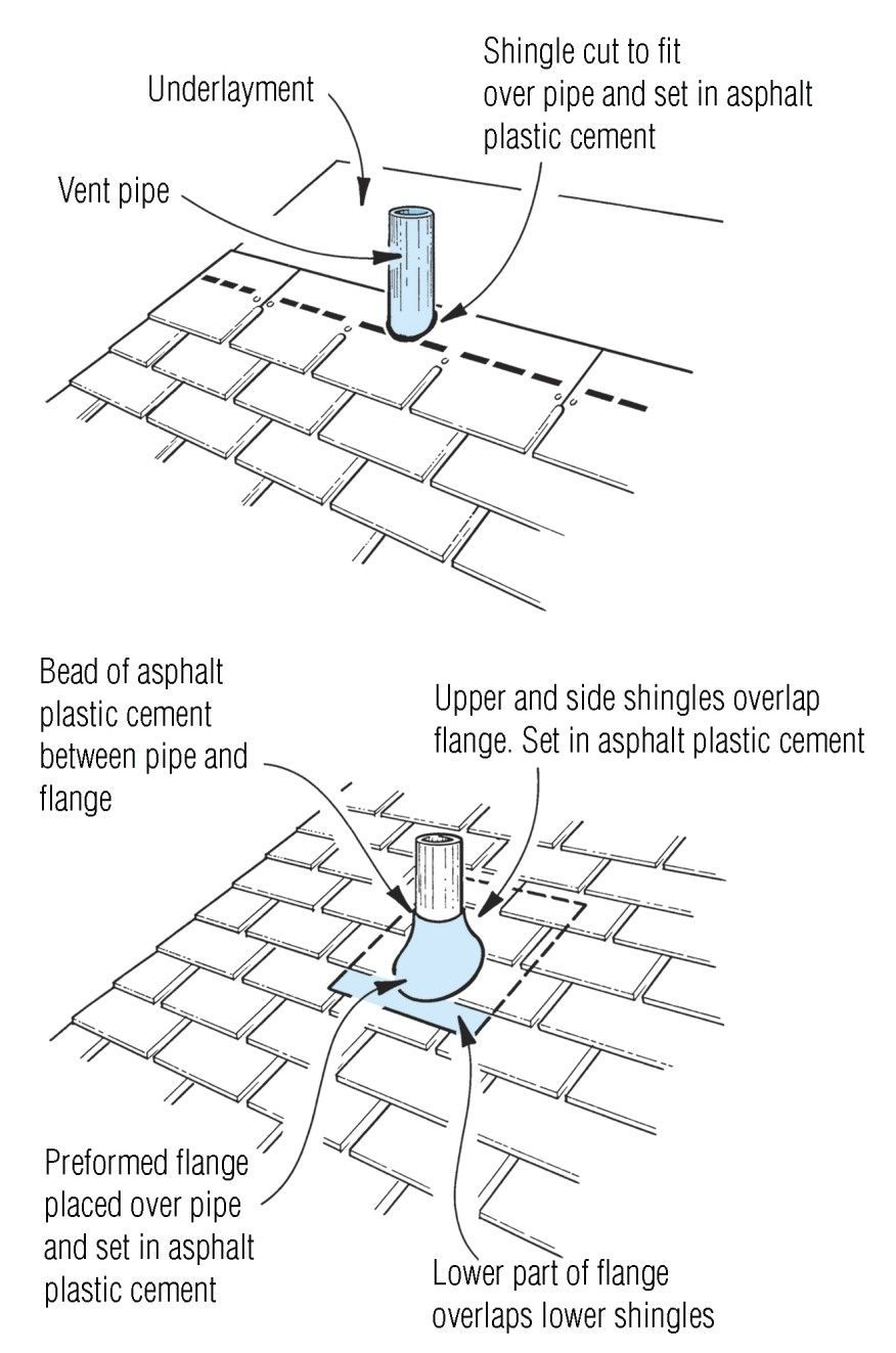 Vent Pipes Are Sealed With A Neoprene Boot And A Metal Often Aluminum Base Plate That S Woven Into T Plumbing Vent Metal Roof Over Shingles Roof Installation