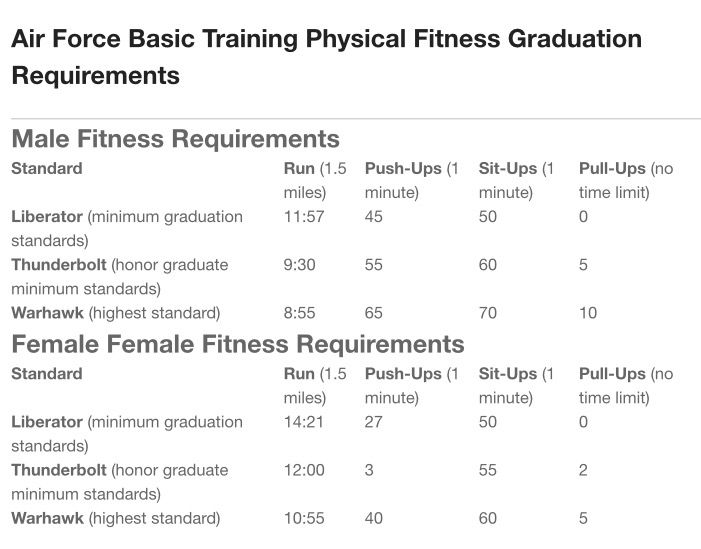 Air Force Fitness Requirements Air Force Basic Training Air Force Air Force Academy