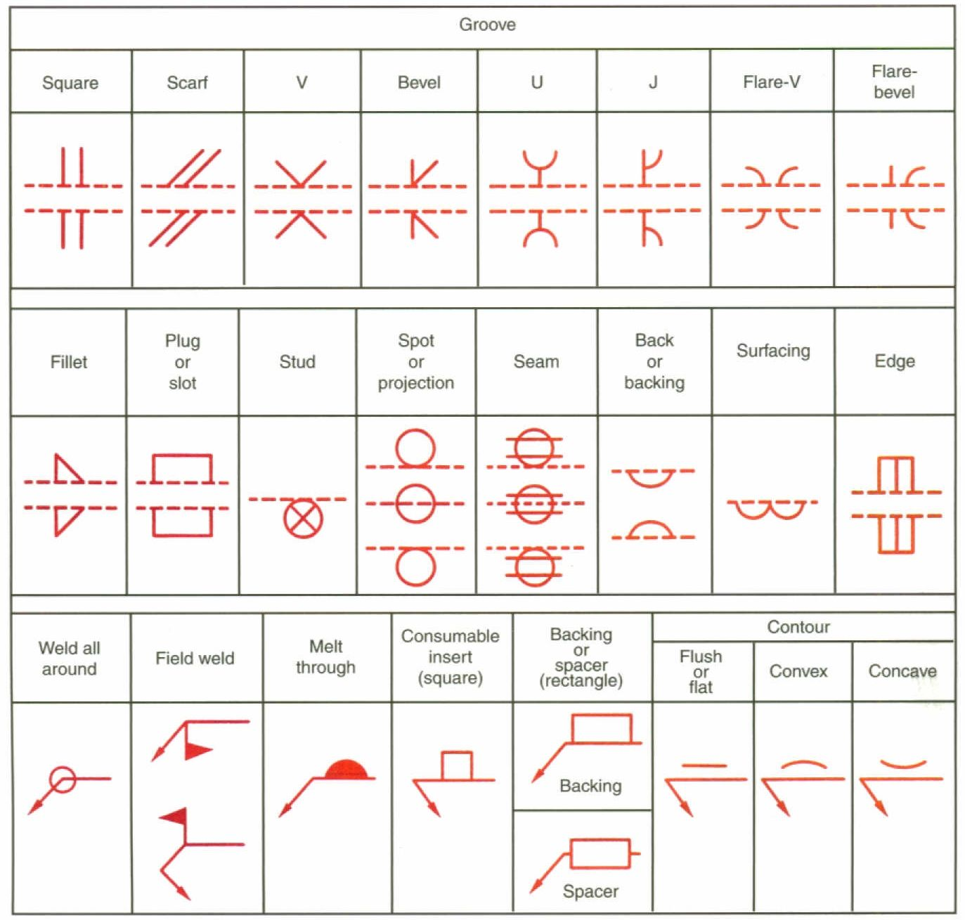 hight resolution of terms used with welding symbols