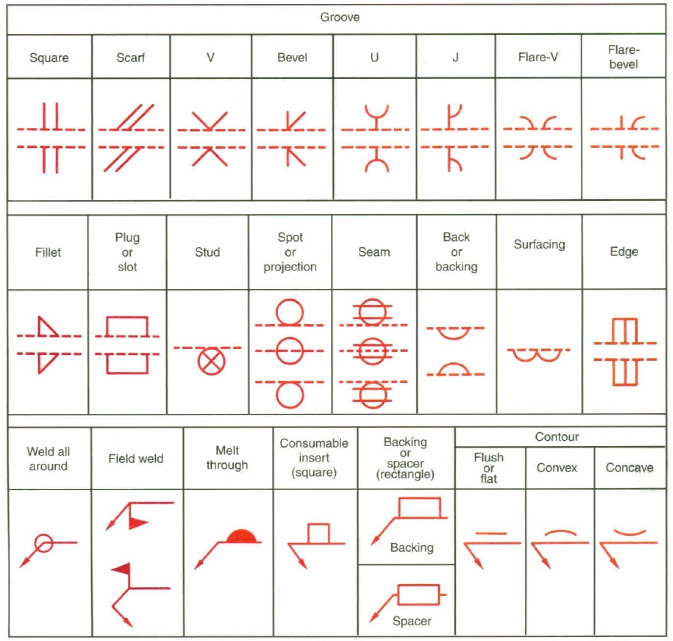 welding symbols | welding | pinterest | symbols, metals ... welding diagram symbols