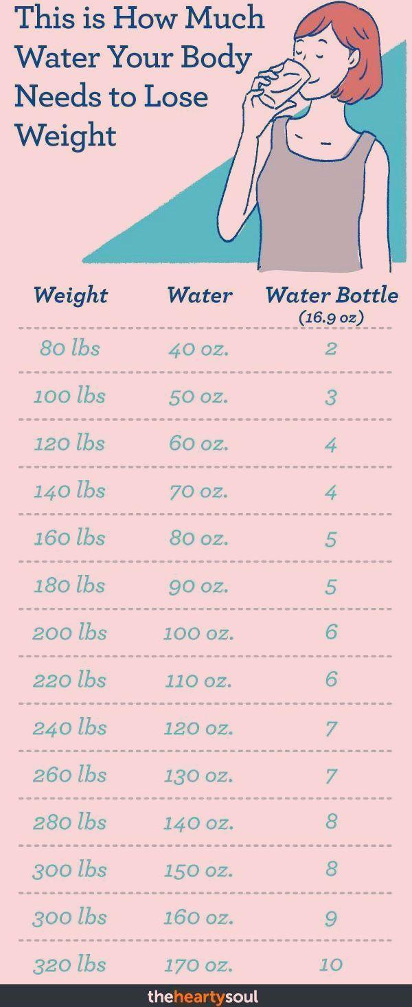 Wie viel Wasser Ihr Körper zum Abnehmen braucht  #abnehmen #braucht #korper #wa... - #abnehmen #braucht #ihr #Körper #viel #wa #Wasser #wie #zum