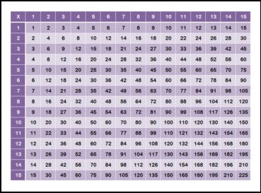 "FREE MATH LESSON ""Multiplication Chart 15x15"