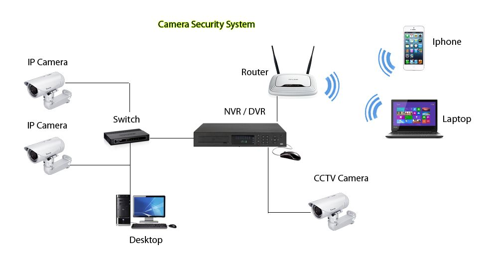 ip technician cctv camera office setup repair arabian
