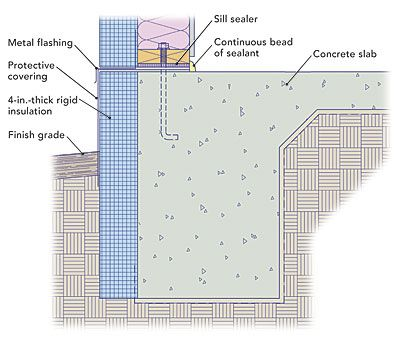 Monolithic Slabs Must Be Insulated On The Exterior Above Grade Portions Of The Vertical