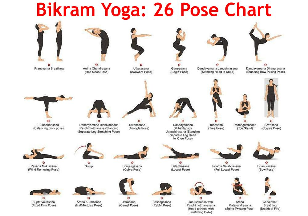 Bikram Yoga Is A Hot Yoga Style And Is Ideally Practiced In A Room Heated To 35 42 C 95 108 F With A Humid Yoga Poses Names Yoga Poses Chart Hot Yoga Poses