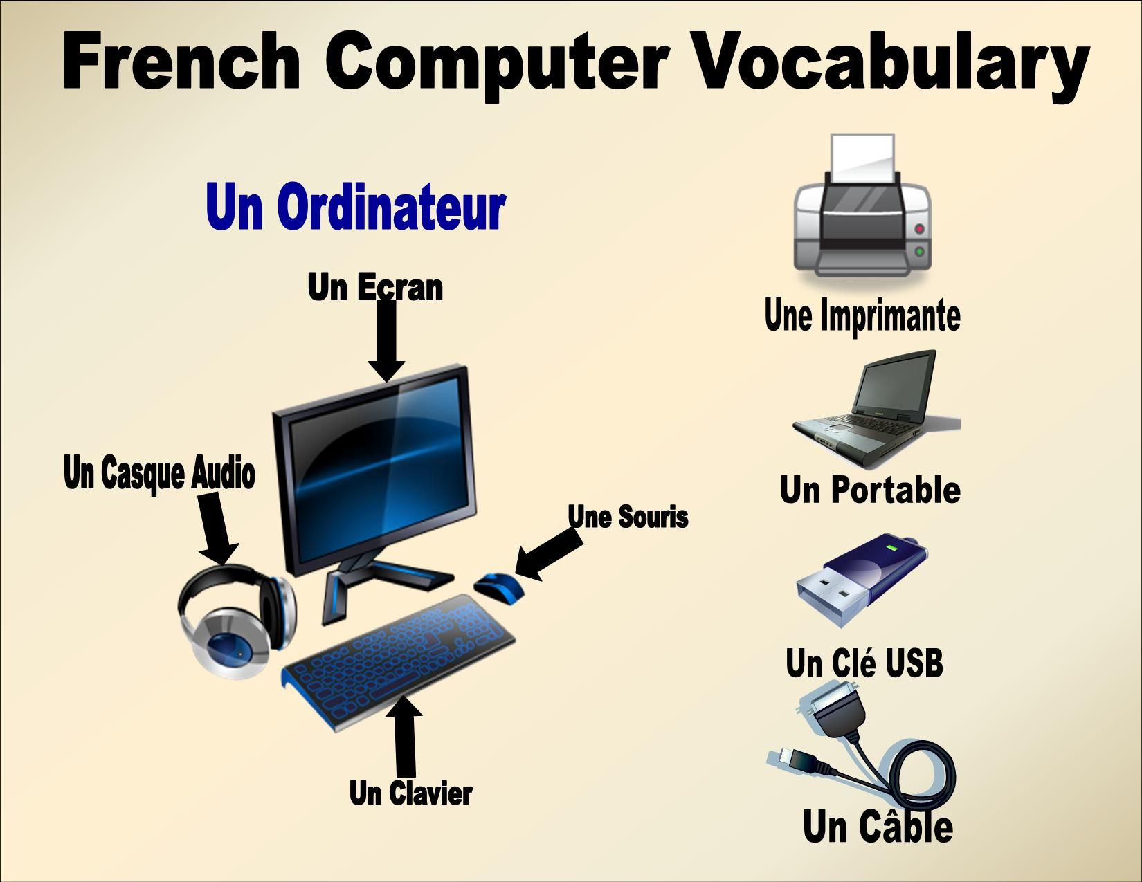 Make sure you know your French Computer Vocabulary words! | French ...