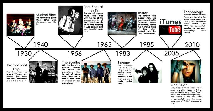 american music history powerpoint