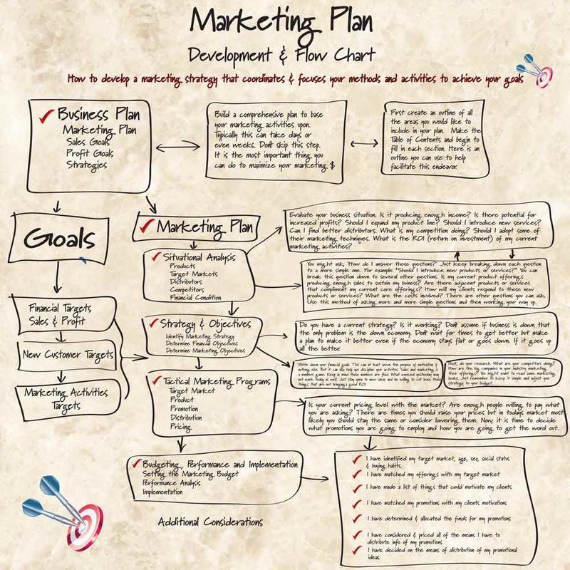 Cch Lm Mt Marketing Plan HttpAdsangtaoCom  Marketing