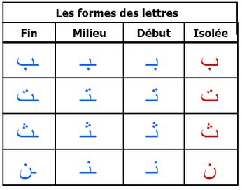 17 best images about apprendre a lire larabe on pinterest different shapes learn arabic alphabet and letter form