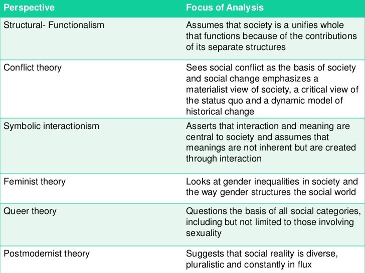 Conflict Theory Model