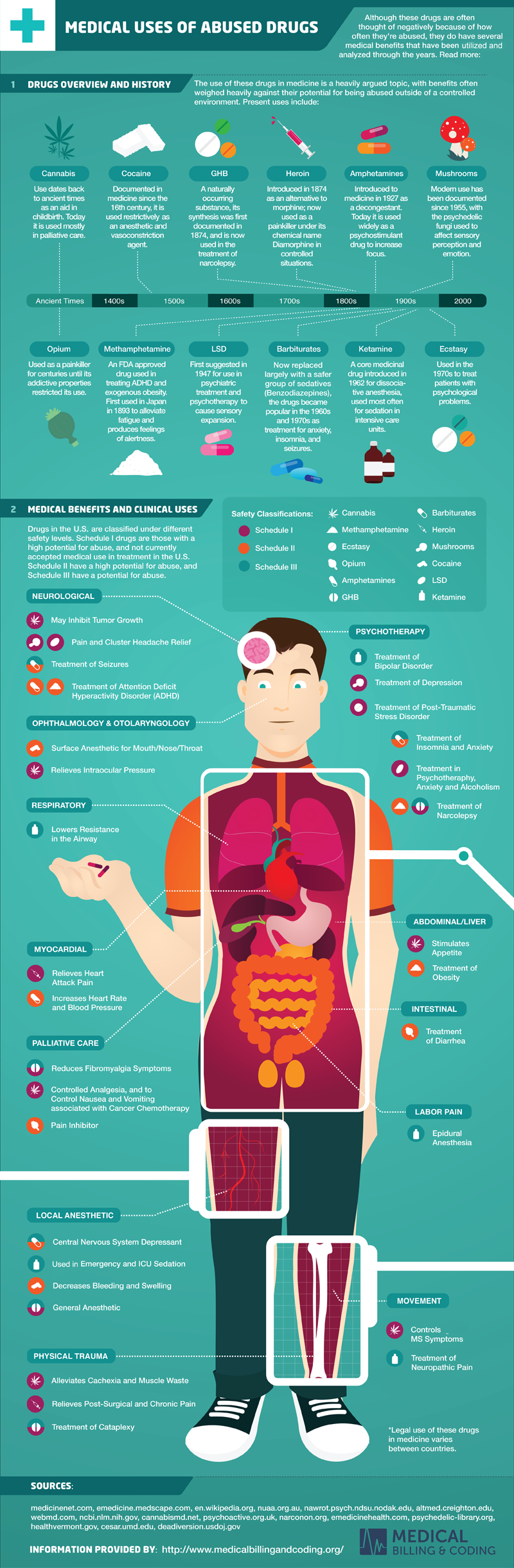 Medical uses of abused drugs infographic the weed blog blog medical uses of abused drugs infographic the weed blog blog xflitez Image collections
