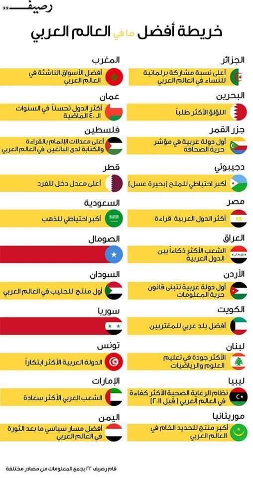 Pin By Zahianehmar On السفر Intellegence Learning Arabic Arabic Words