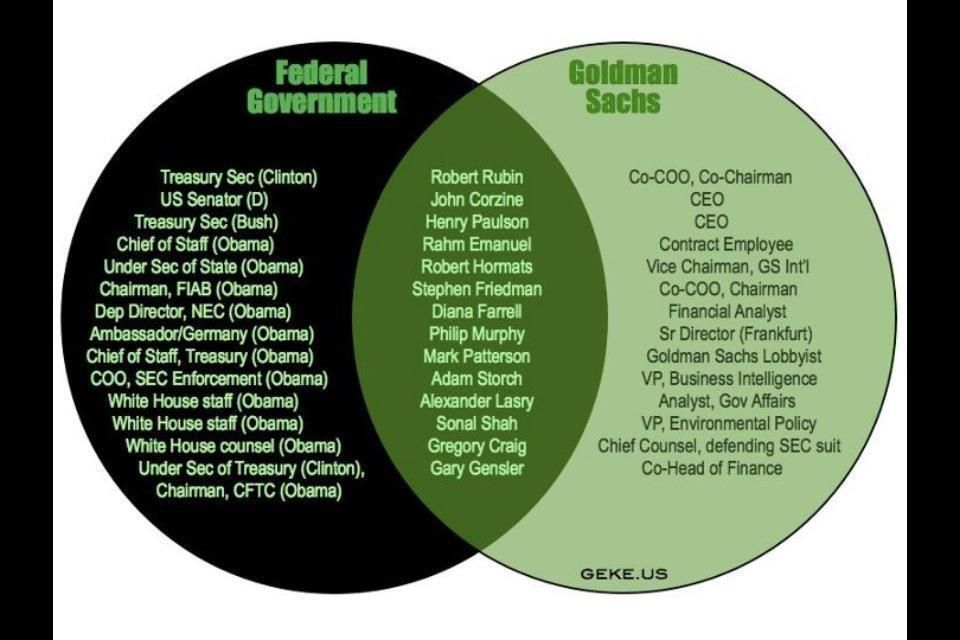 This is what the power elite look like corporations pinterest a venn diagram released by harvard law professor and political activist larry lessig reveals the shocking connections between our government and banking and ccuart Image collections