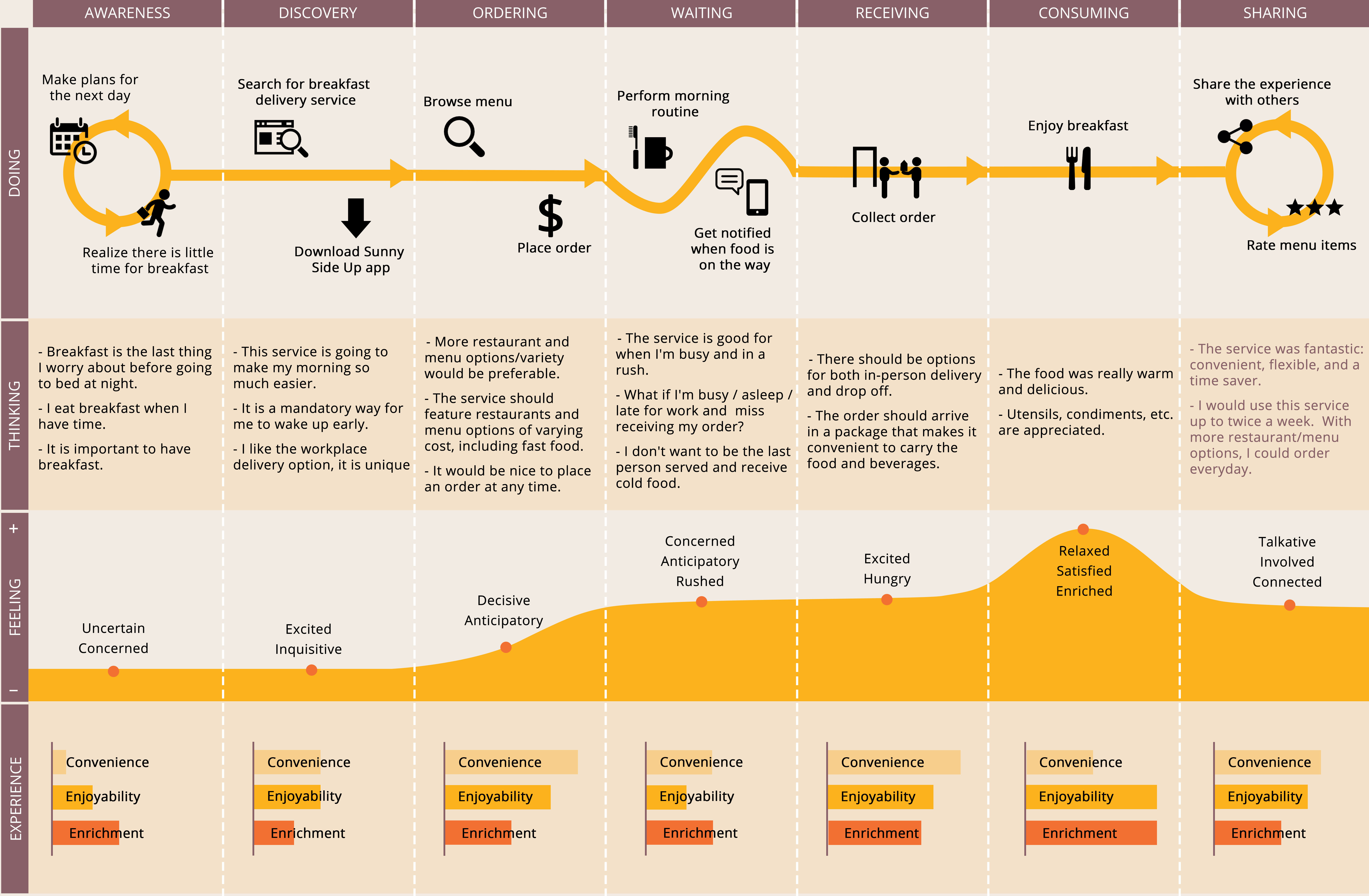 customer journey map-final   [ServiceDesign] Supermarket & Retailer on strategy map, making a career map, user journeys sample, employment experience map, client experience map, user experience map, wisconsin county map, work experience map, story map, career road map,