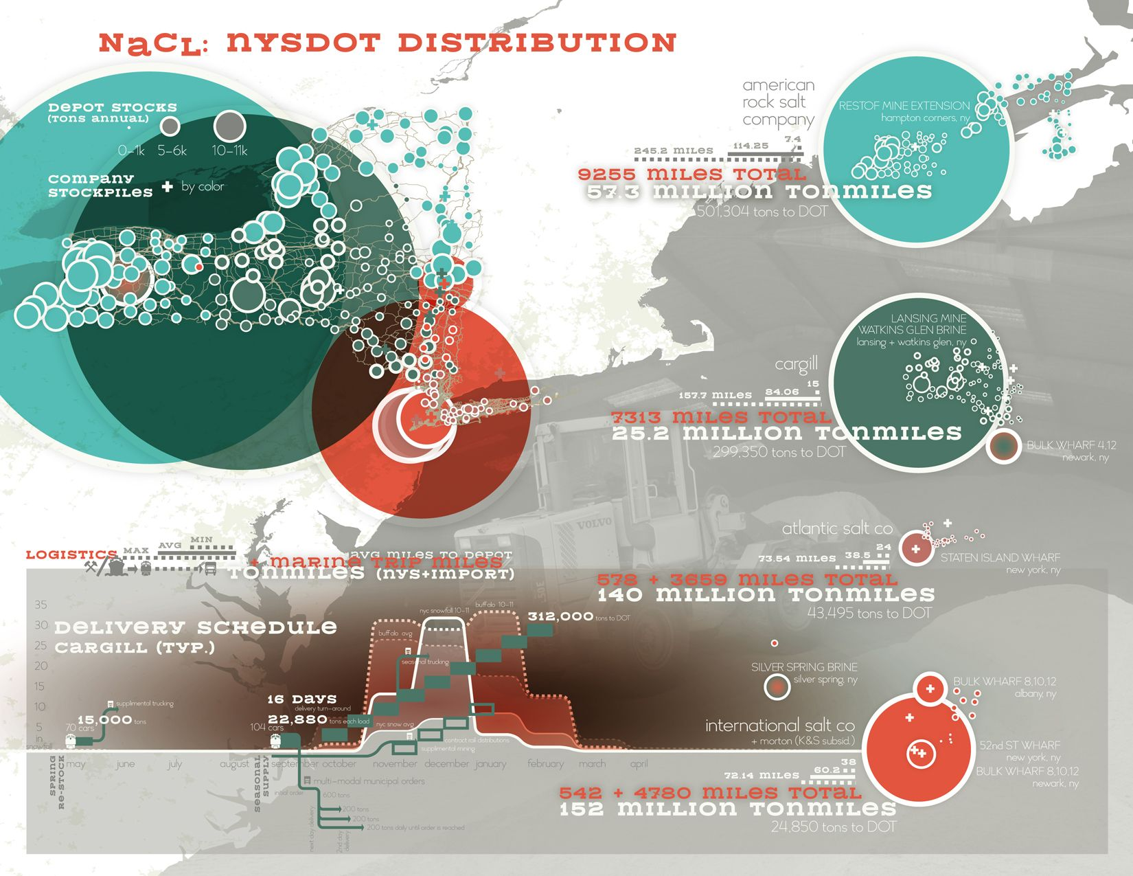 Salt: NYS Distribution