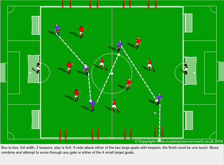 Box To Box Small Sided Game Possession Finishing Fitness