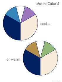 navy and beige color wheels with muted accent colors