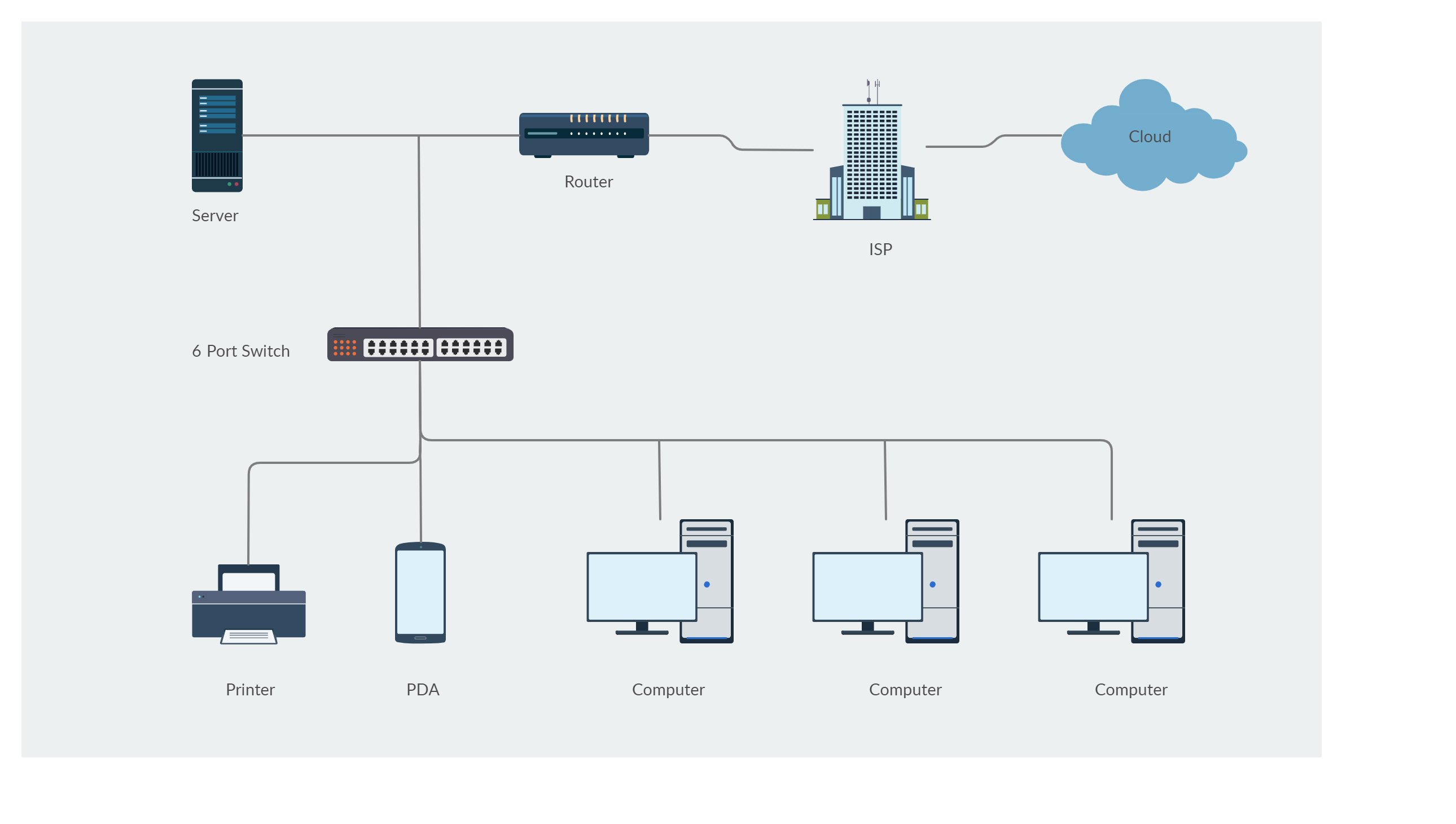 Pin On Network Diagram Examples