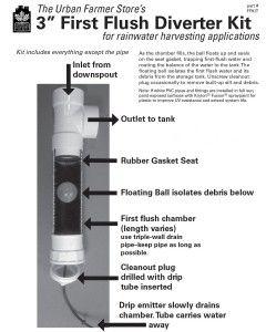 Blog Rhynelandscape Com Page 4 Rainwater Harvesting Rain Water Collection Urban Farmer
