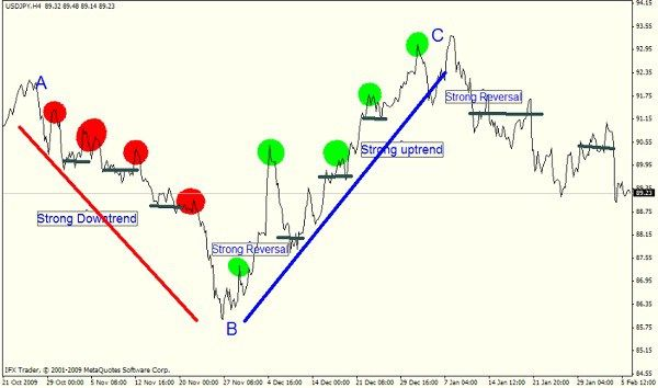 Supply And Demand Forex Trading Strategies Price Action Anatomy