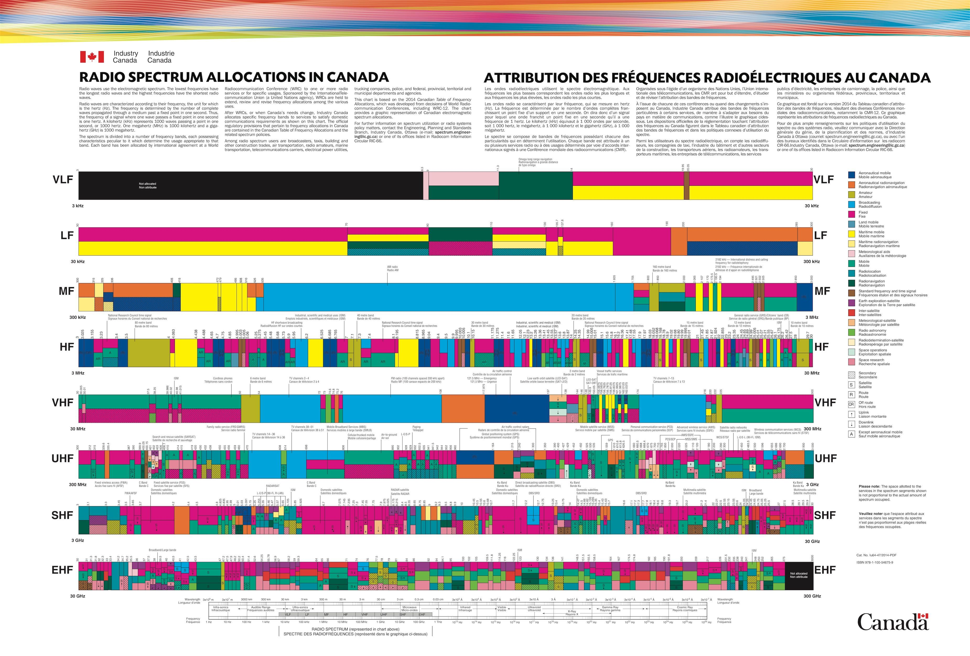Rf Frequency Chart Images Yahoo Image Search Results Chart Frequencies Spectrum