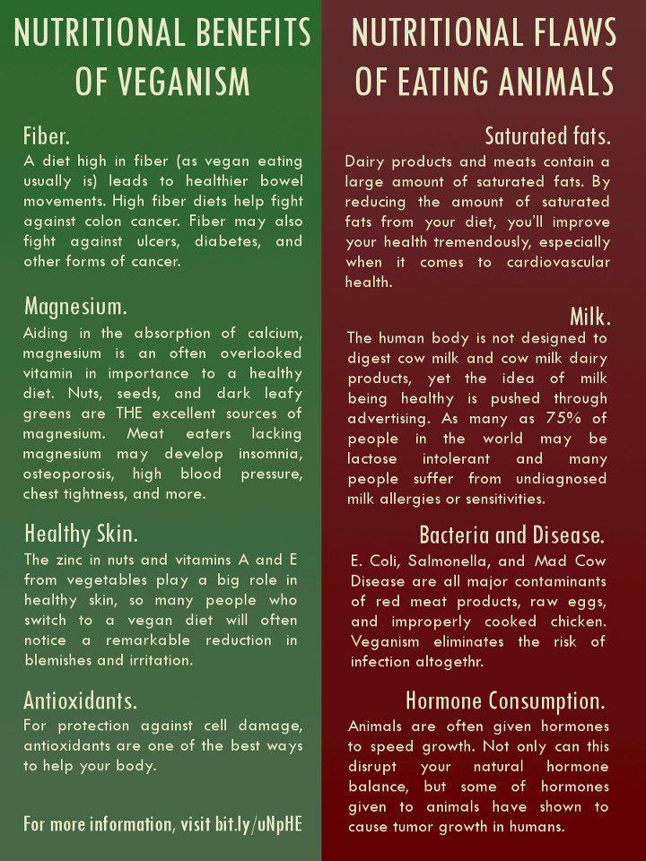 Health Benefits Of Veganism Vegan In 2019 Vegan Vegetarian