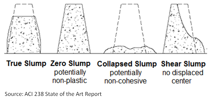 slump test - measure the consistency of concrete, at the job site ...