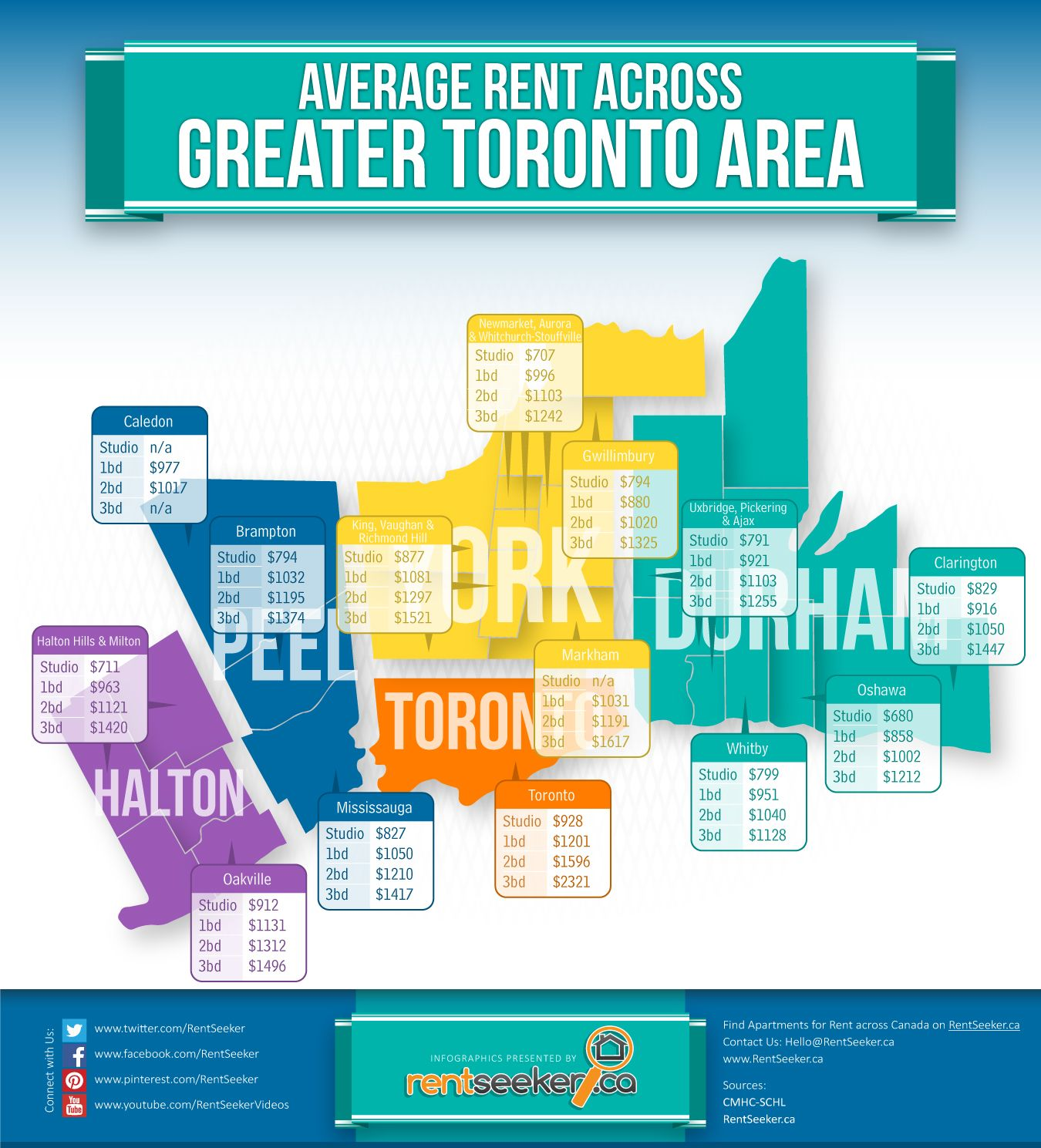 average rents for apartments in toronto and gta  toronto