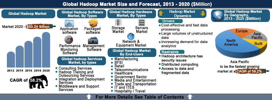 Hadoop is a distributed processing technology used for Big Data - market analysis