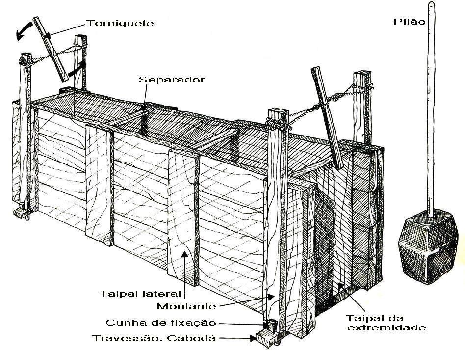 Populares Técnicas construtivas do período colonial – I   Pilão, Taipa e  IQ44