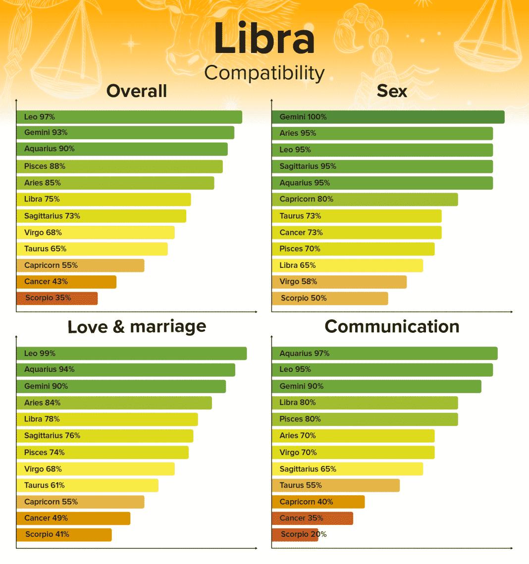 Best zodiac sign for libra woman