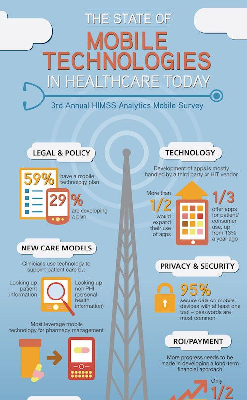 The State Of Mobile Technology In Healthcare Infographic Networketiquette Net Healthcare Infographics Infographic Health Health Technology