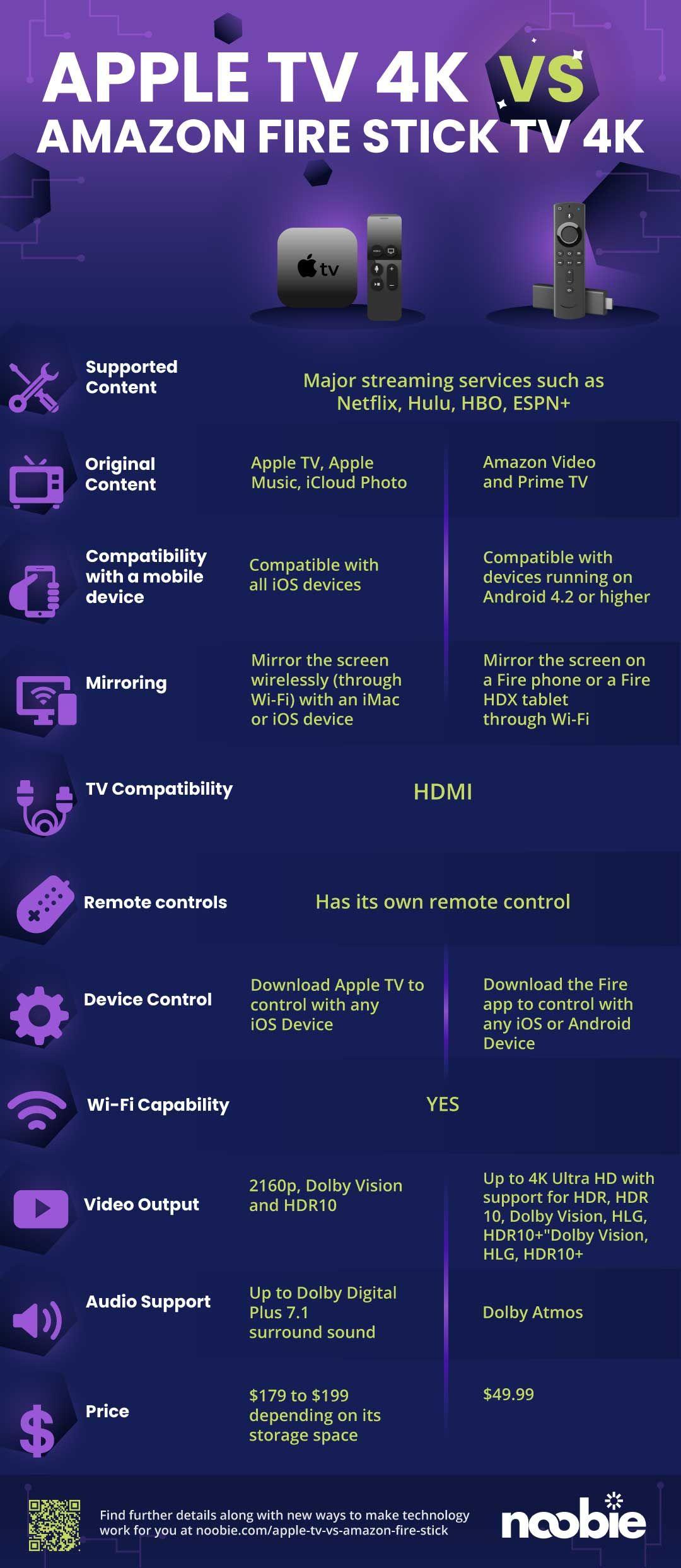 Apple TV vs Amazon Fire Stick Duel Revealed [INFOGRAPHIC