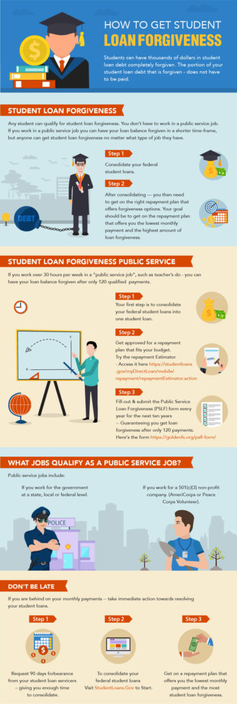 Learn How Student Loan Forgiveness Works Step By Step And Easy To