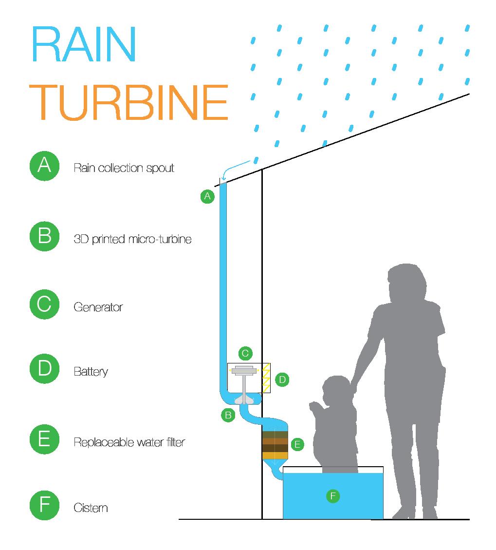 Rain Turbine Rainwater Harvesting Rainwater Harvesting System Rainwater