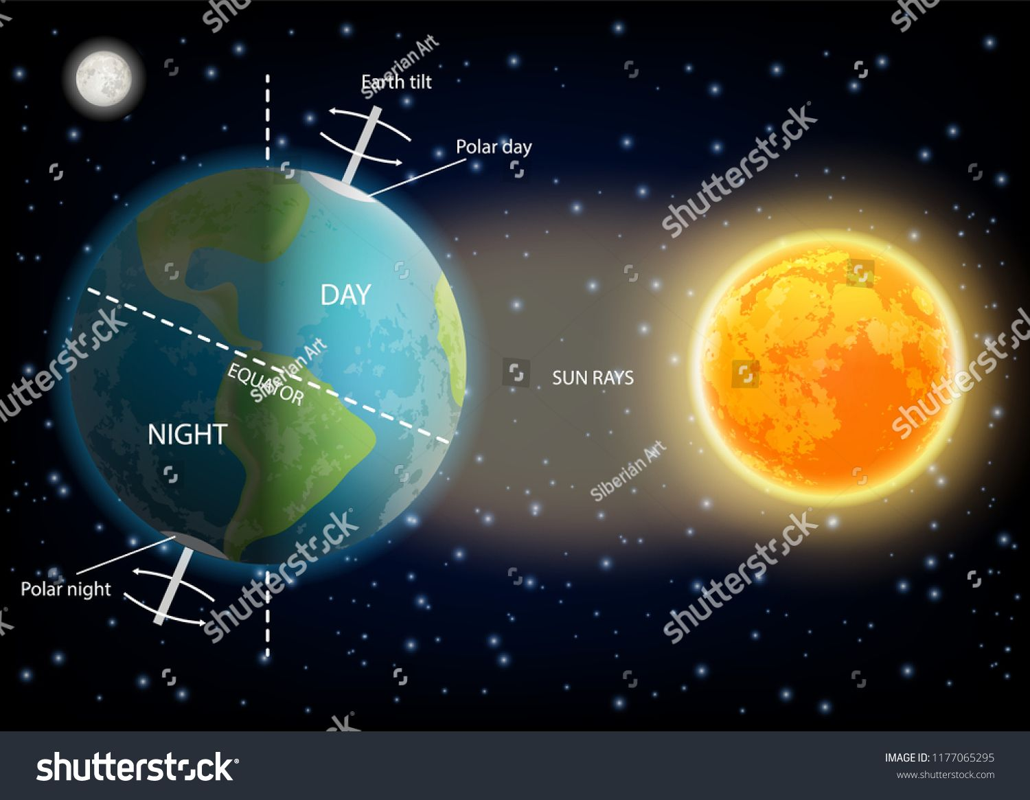 24 Hours Day And Night Cycle Diagram Vector Illustration Of Sun And Planet Earth Rotating On Its Axi In 2020 Education Poster Art Activities For Kids Sun Illustration