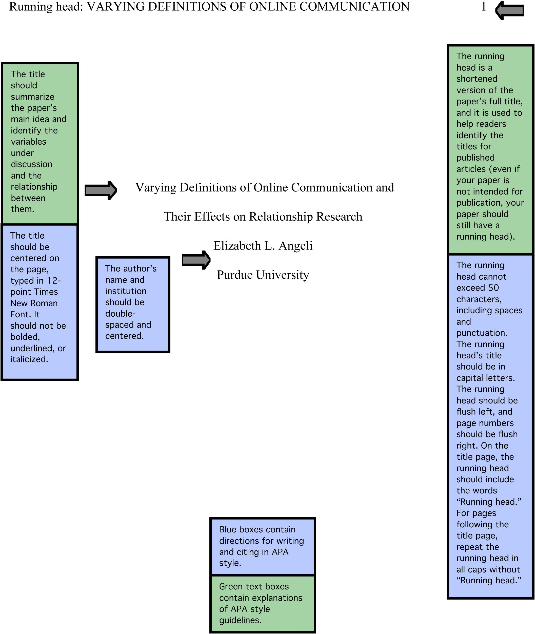foundations of social science how to type a report format