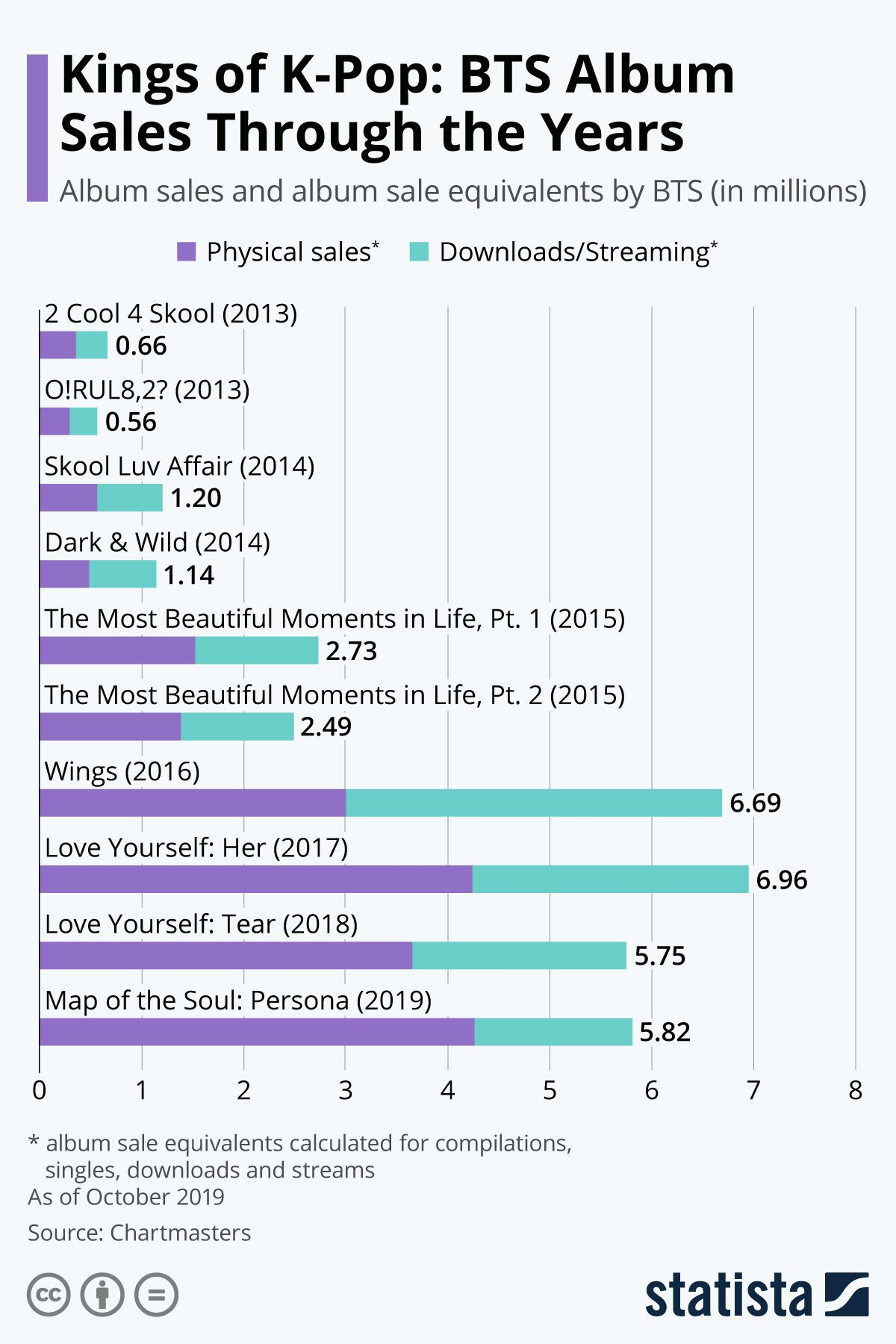 Infographic Kings of KPop BTS Album Sales Through the