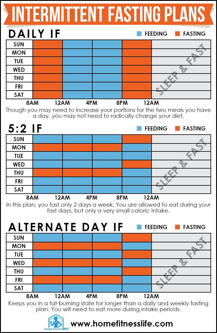 intermittent fasting | Fast diets | Pinterest | Intermittent fasting, Keto and Weight loss