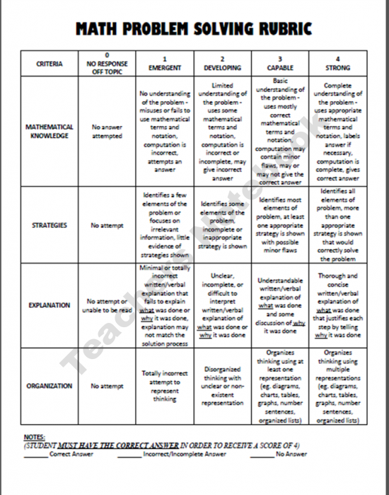 assessing critical thinking in mathematics Material, interpret charts and graphs, translate verbal material to mathematical formulae, estimate the future consequences implied in data, justify methods and procedures question verbs: explain, predict, interpret, infer, summarize, convert, translate, give.