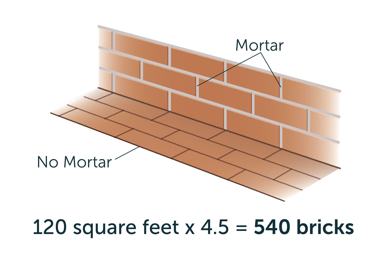 Bricks Per Square Foot