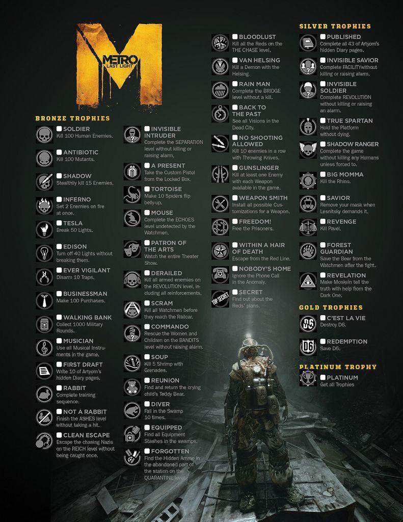 Metro Last Light - Trophies/Achievements | Trophy Guides in