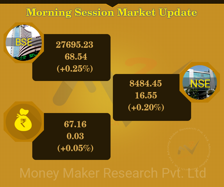 Market had an average opening today. Maximum sectors are trading  with positive leads except #FMCG, #IT, #Healthcare, #Teck and #CapitalGoods Sector.