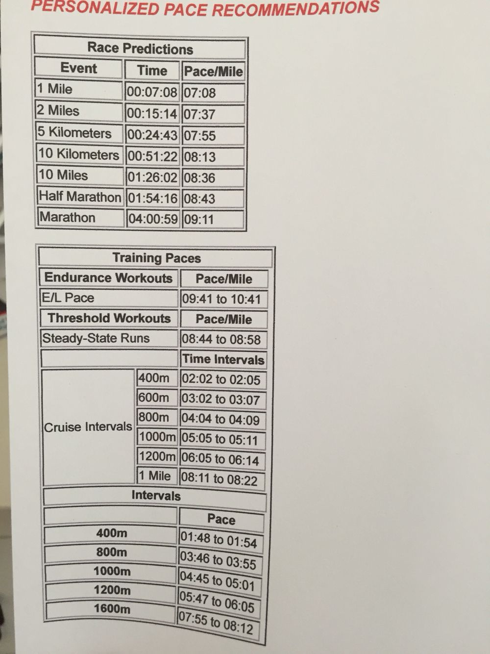 Cim pace chart from  time trials also running pinterest rh