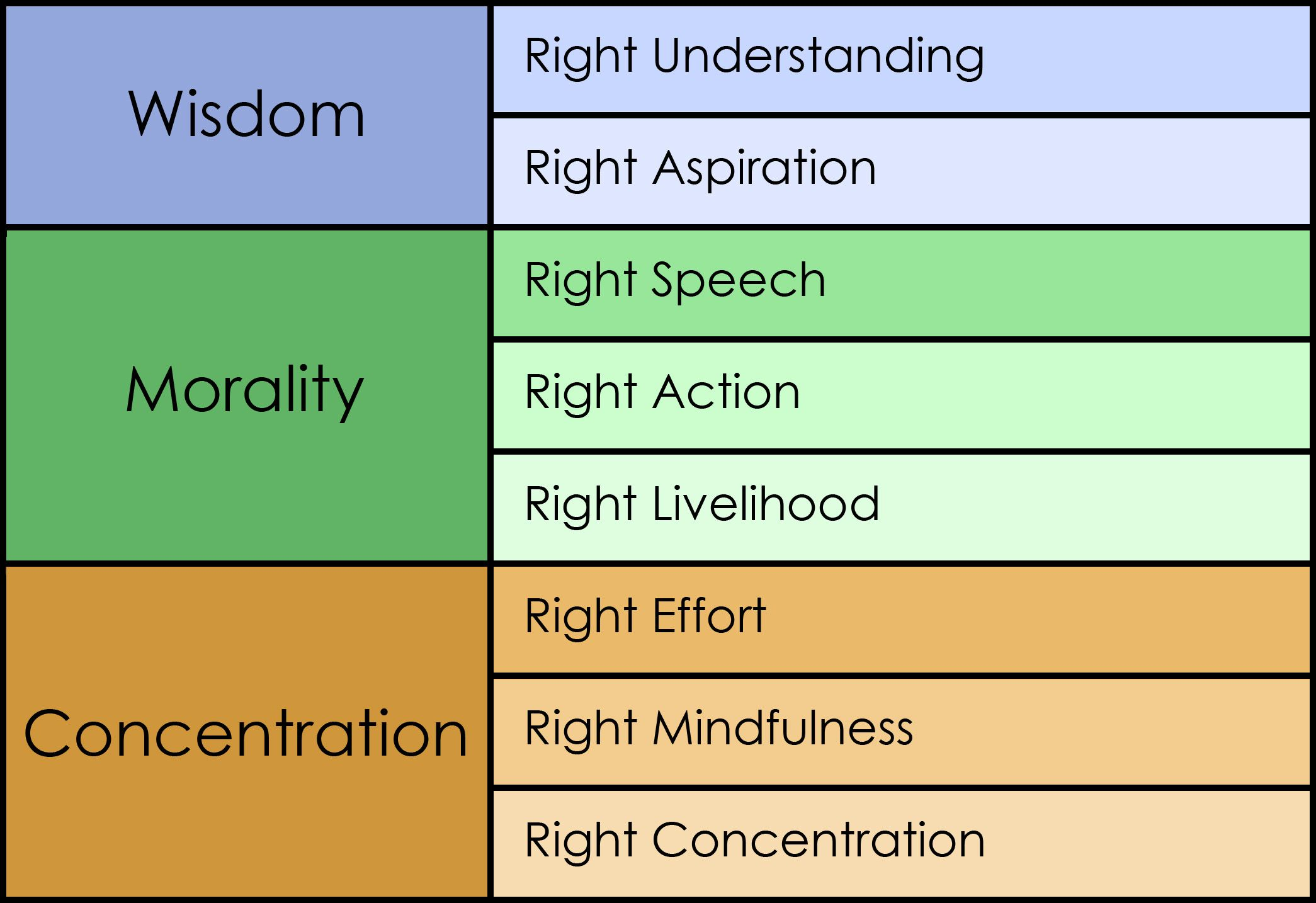 R E Buddhism The Eightfold Path