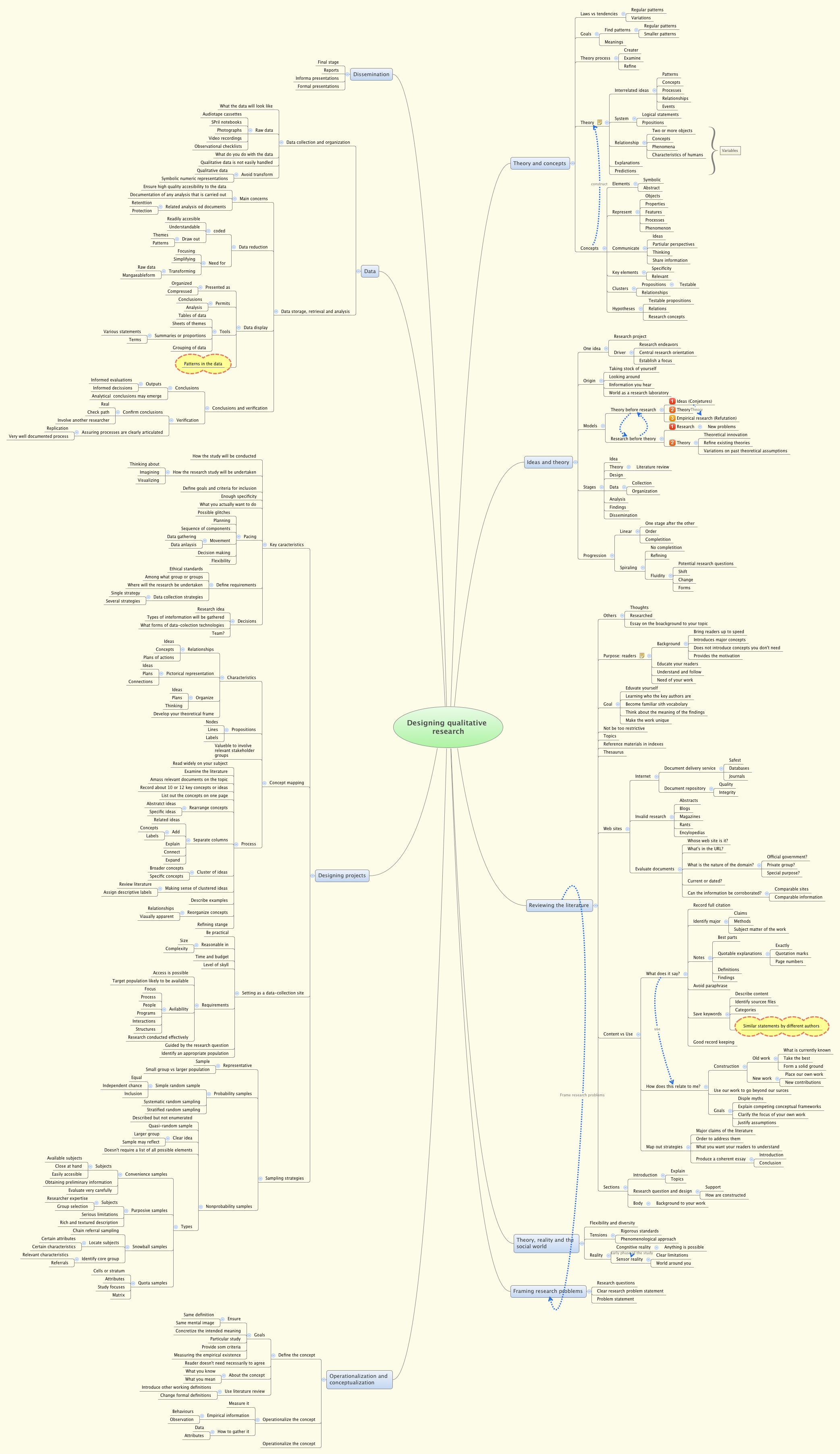 designing qualitative research cripoll xmind the most professional mind map software - Mind Map Generator Online