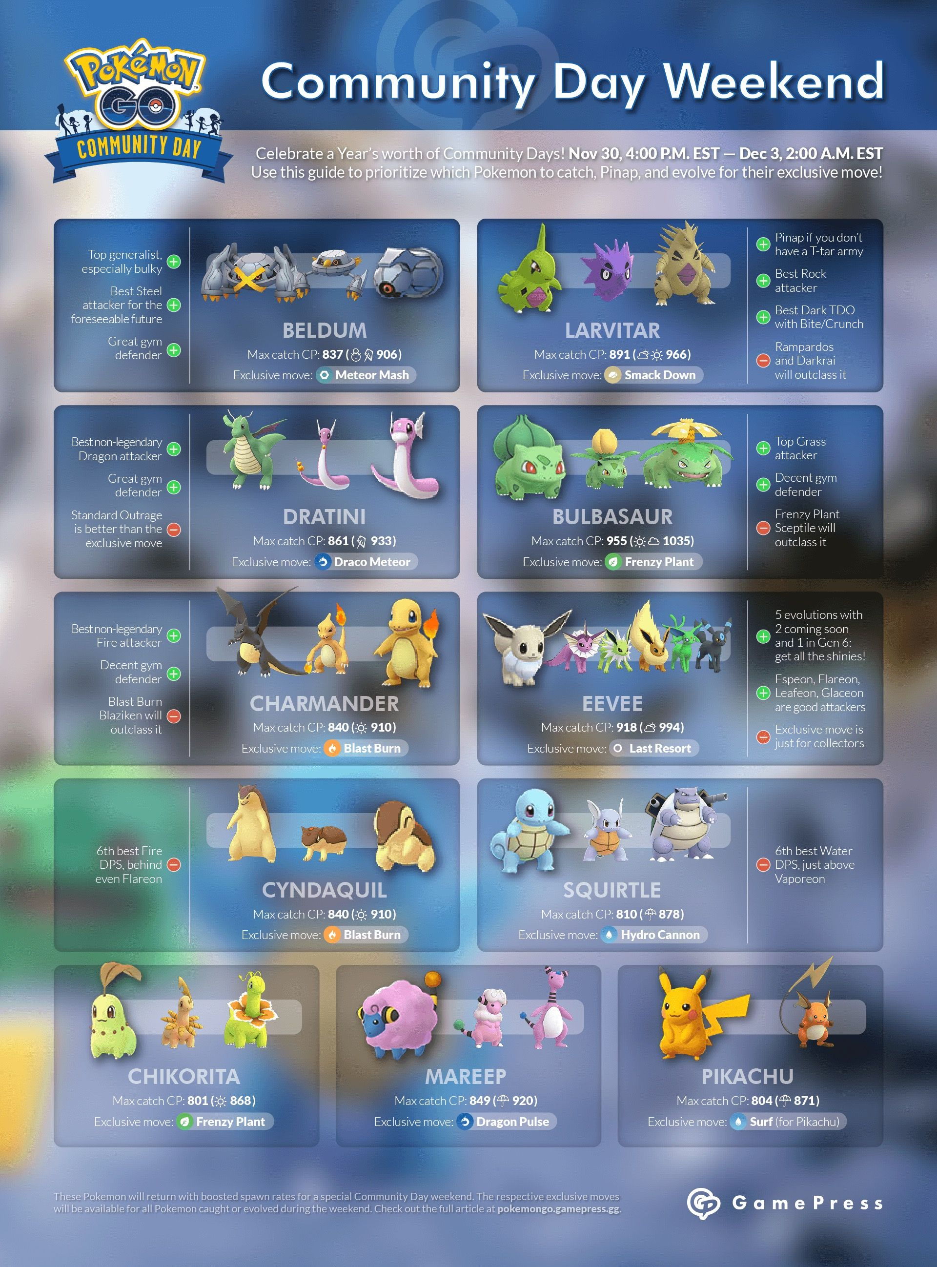 Pin by Cyndie Dyer on Pokemon Go | Pokemon, Pokemon go valor