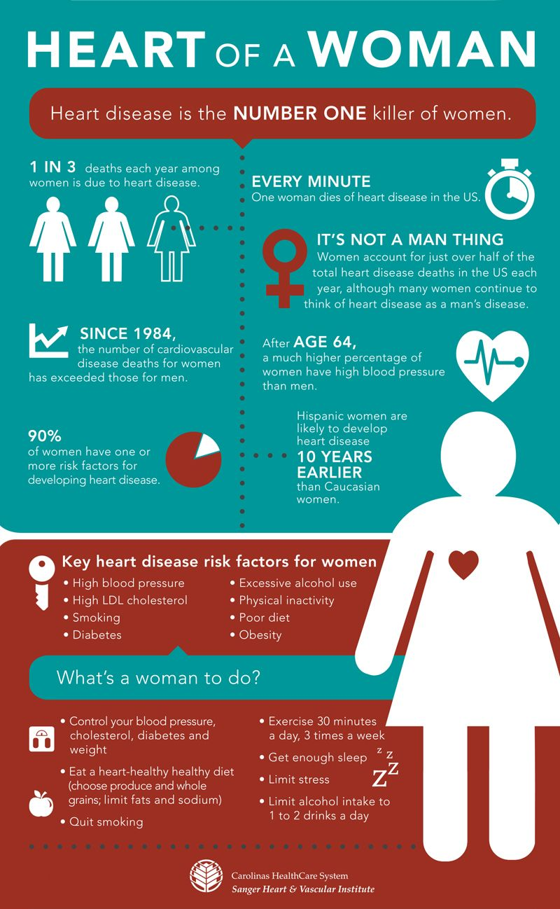 Heart of A Woman Infographic Infographic, Heart disease