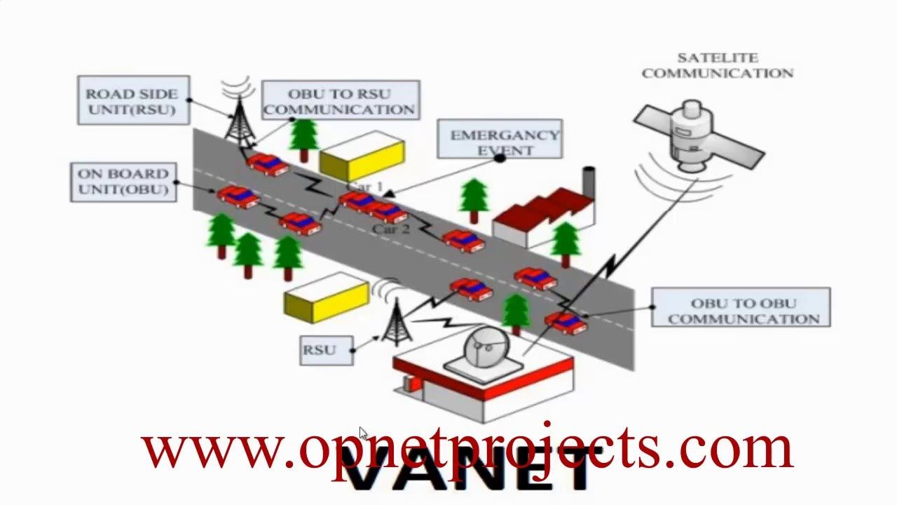 VANET VEHICULAR AD HOC NETWORKS OPNET SIMULATION | VANET